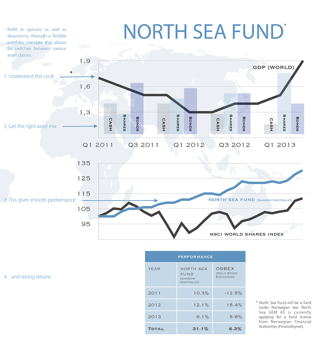 North Sea GEM (Global Equity Management)